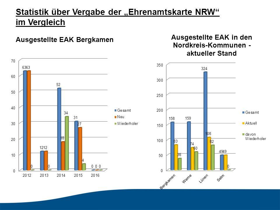 """Statistik über Vergabe der """"Ehrenamtskarte NRW im Vergleich"""