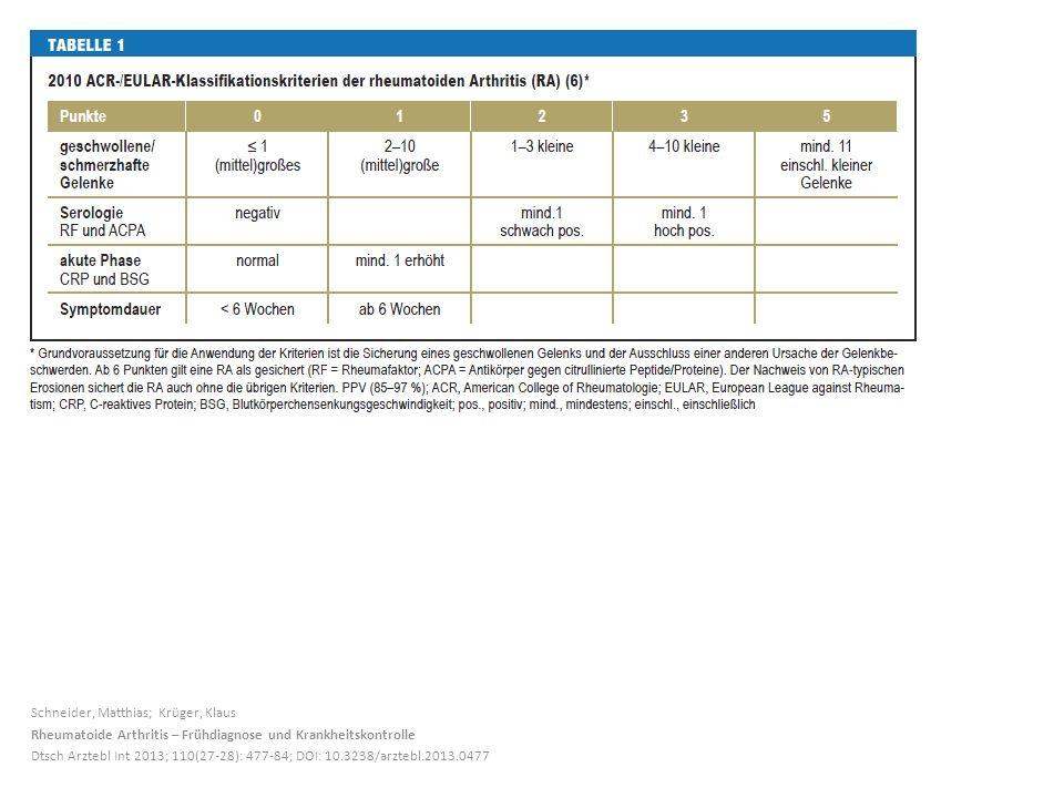 Schneider, Matthias; Krüger, Klaus Rheumatoide Arthritis – Frühdiagnose und Krankheitskontrolle Dtsch Arztebl Int 2013; 110(27-28): 477-84; DOI: 10.3238/arztebl.2013.0477