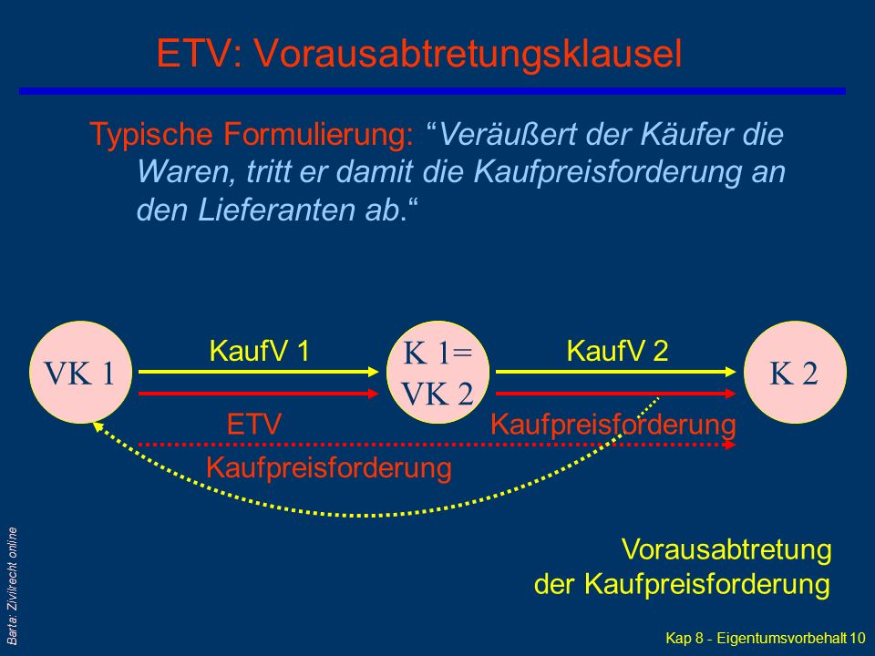 Kap 8 - Eigentumsvorbehalt 9 Barta: Zivilrecht online Offen weitergeleiteter Eigentumsvorbehalt VK 1K 1K 2 KaufV 1KaufV 2 ETV qErlaubnis zur Weiterveräußerung unter der Bedingung, daß der Käufer den bestehenden ETV offen weitergibt K 1= VK 2 l Dh: Der ErstVK (= VK1) bleibt auch Vorbehaltseigentümer für den ZweitK (= K2) l In der Praxis unbeliebt, da der WiederVK (K1=VK2) beim Weiterverkauf sein eigenes Kreditgeschäft offenlegen muß l Um Eigentum zu erwerben, vereinbart K2 zweckmäßigerweise, daß er die Kaufpreisschuld des WiederVK (K1 = VK2) beim ErstVK (VK1) unter Anrechnung auf seine Kaufpreisschuld tilgen kann; dh direkt an diesen zahlen kann ETV
