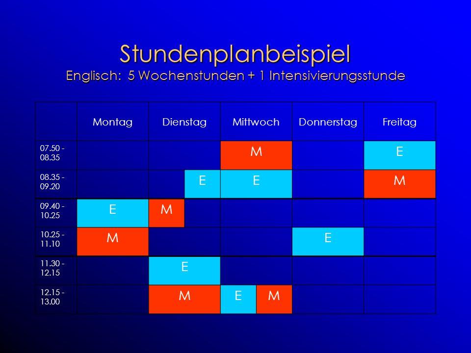 Stundenplanbeispiel Englisch: 5 Wochenstunden + 1 Intensivierungsstunde MontagDienstagMittwochDonnerstagFreitag 07.50 - 08.35 ME 08.35 - 09.20 EEM 09.