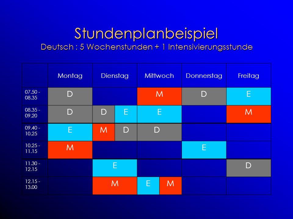 Stundenplanbeispiel Deutsch : 5 Wochenstunden + 1 Intensivierungsstunde MontagDienstagMittwochDonnerstagFreitag 07.50 - 08.35 DMDE 08.35 - 09.20 DDEEM