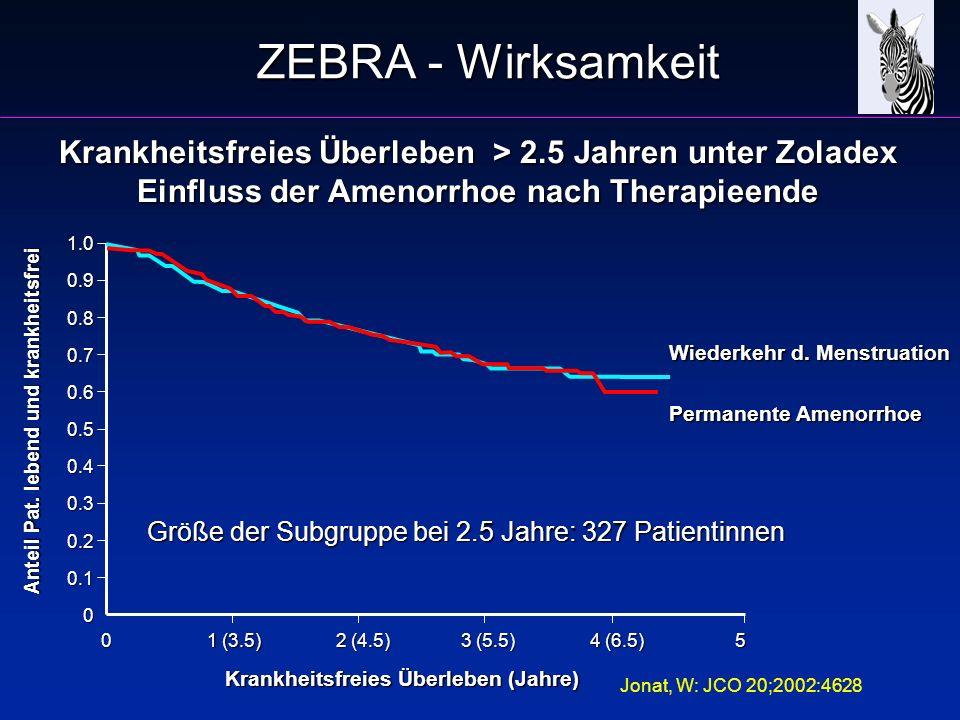 Krankheitsfreies Überleben > 2.5 Jahren unter Zoladex Einfluss der Amenorrhoe nach Therapieende 0 1 (3.5) 2 (4.5) 3 (5.5) 4 (6.5) 5 1.00.90.80.70.60.5