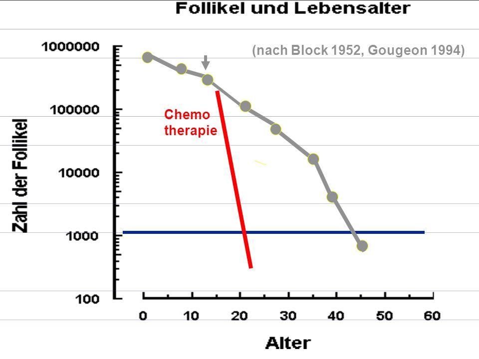Diasatz ZORO Version 11-Jul-05 / Folie 4 Chemo-Effekt ist zeit- und altersabhängig, in vitro: 1.
