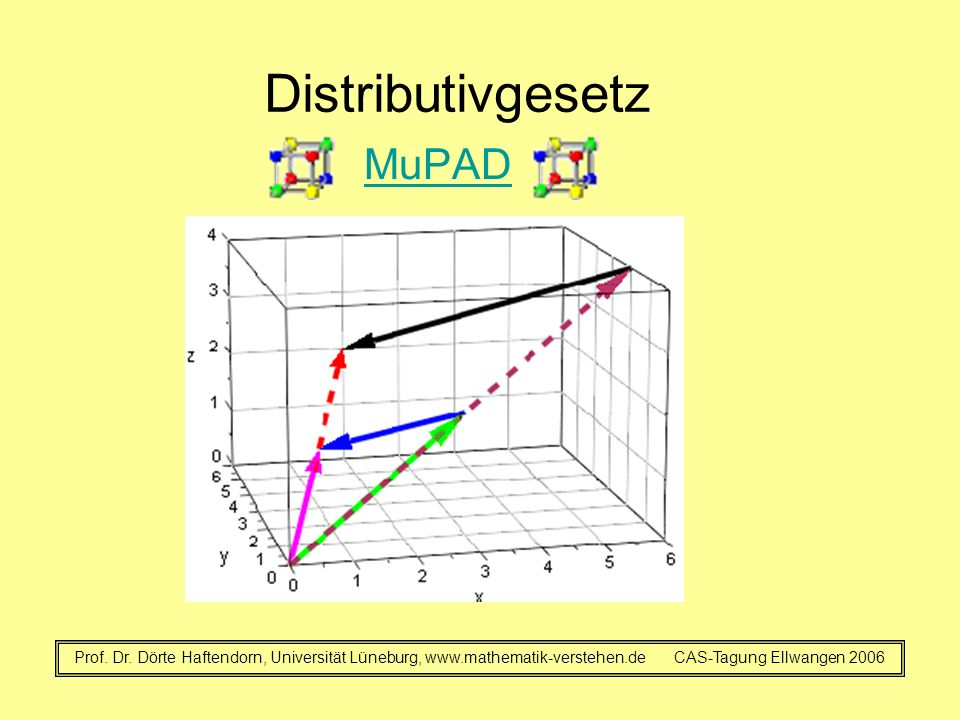Distributivgesetz MuPAD Prof. Dr. Dörte Haftendorn, Universität Lüneburg, www.mathematik-verstehen.de CAS-Tagung Ellwangen 2006