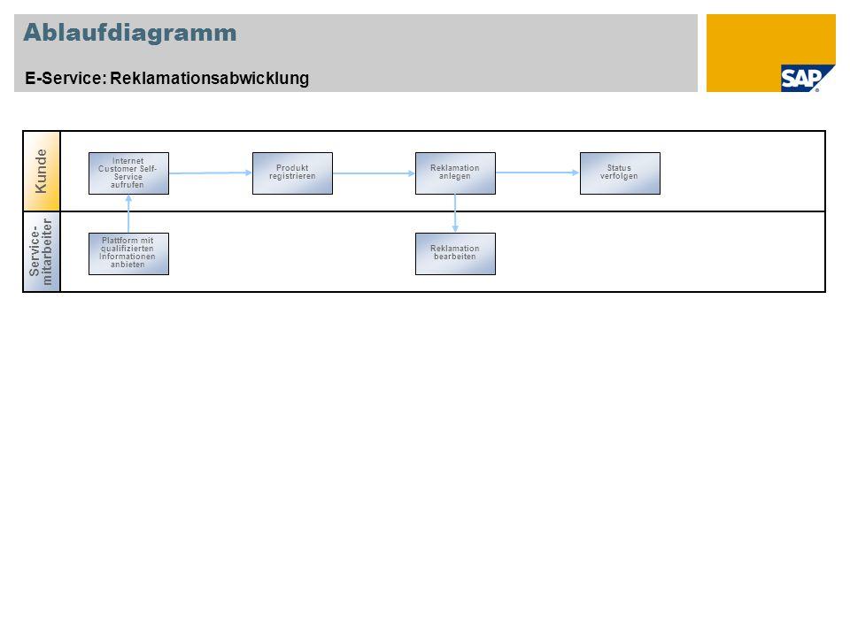 Ablaufdiagramm E-Service: Reklamationsabwicklung Produkt registrieren Reklamation anlegen Status verfolgen Internet Customer Self- Service aufrufen Se