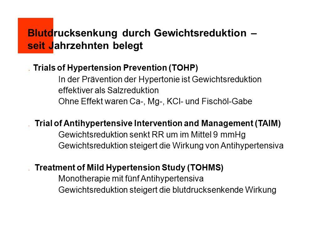 Blutdrucksenkung durch Gewichtsreduktion – seit Jahrzehnten belegt  Trials of Hypertension Prevention (TOHP) In der Prävention der Hypertonie ist Gewichtsreduktion effektiver als Salzreduktion Ohne Effekt waren Ca-, Mg-, KCl- und Fischöl-Gabe  Trial of Antihypertensive Intervention and Management (TAIM) Gewichtsreduktion senkt RR um im Mittel 9 mmHg Gewichtsreduktion steigert die Wirkung von Antihypertensiva  Treatment of Mild Hypertension Study (TOHMS) Monotherapie mit fünf Antihypertensiva Gewichtsreduktion steigert die blutdrucksenkende Wirkung