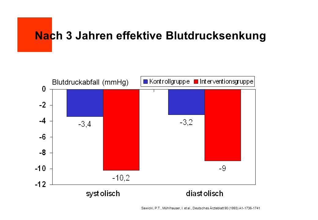 Nach 3 Jahren effektive Blutdrucksenkung Sawicki, P.T., Mühlhauser, I. et al., Deutsches Ärzteblatt 90 (1993) A1-1736-1741 Blutdruckabfall (mmHg)