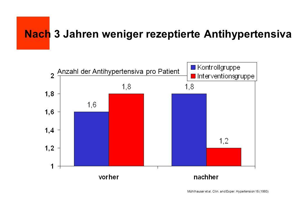 Nach 3 Jahren weniger rezeptierte Antihypertensiva Anzahl der Antihypertensiva pro Patient Mühlhauser et al. Clin. and Exper. Hypertension 15 (1993)