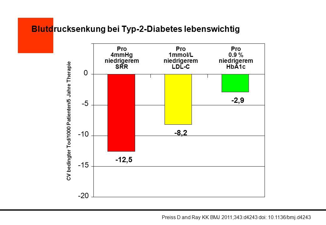 Blutdrucksenkung bei Typ-2-Diabetes lebenswichtig Preiss D and Ray KK BMJ 2011;343:d4243 doi: 10.1136/bmj.d4243 -12,5 -8,2 -2,9 -20 -15 -10 -5 0 Pro 0