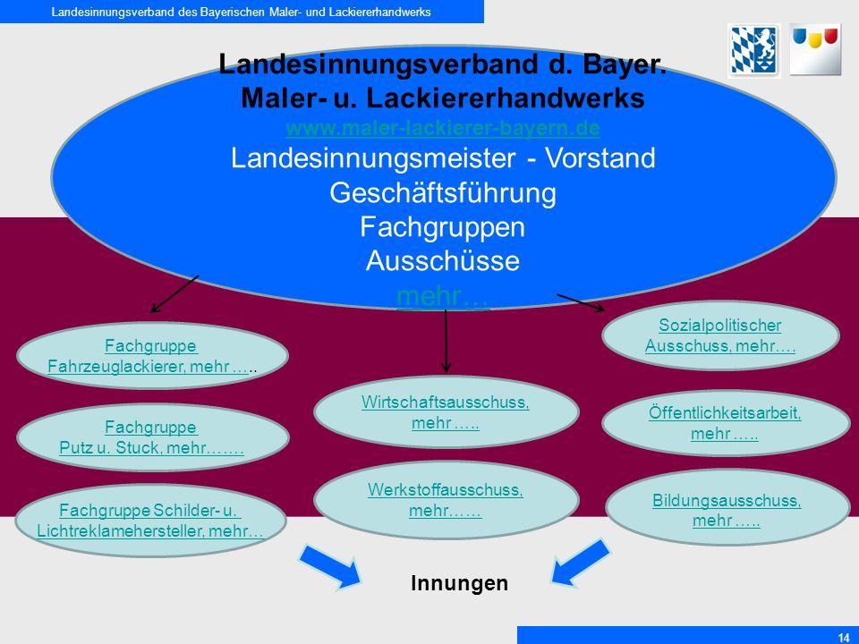 Landesinnungsverband des Bayerischen Maler- und Lackiererhandwerks 14 Landesinnungsverband d. Bayer. Maler- u. Lackiererhandwerks www.maler-lackierer-