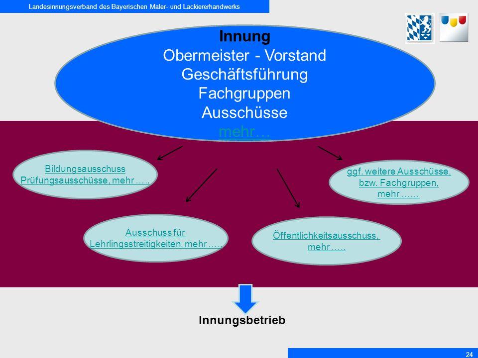 Landesinnungsverband des Bayerischen Maler- und Lackiererhandwerks 24 Innung Obermeister - Vorstand Geschäftsführung Fachgruppen Ausschüsse mehr… Bild