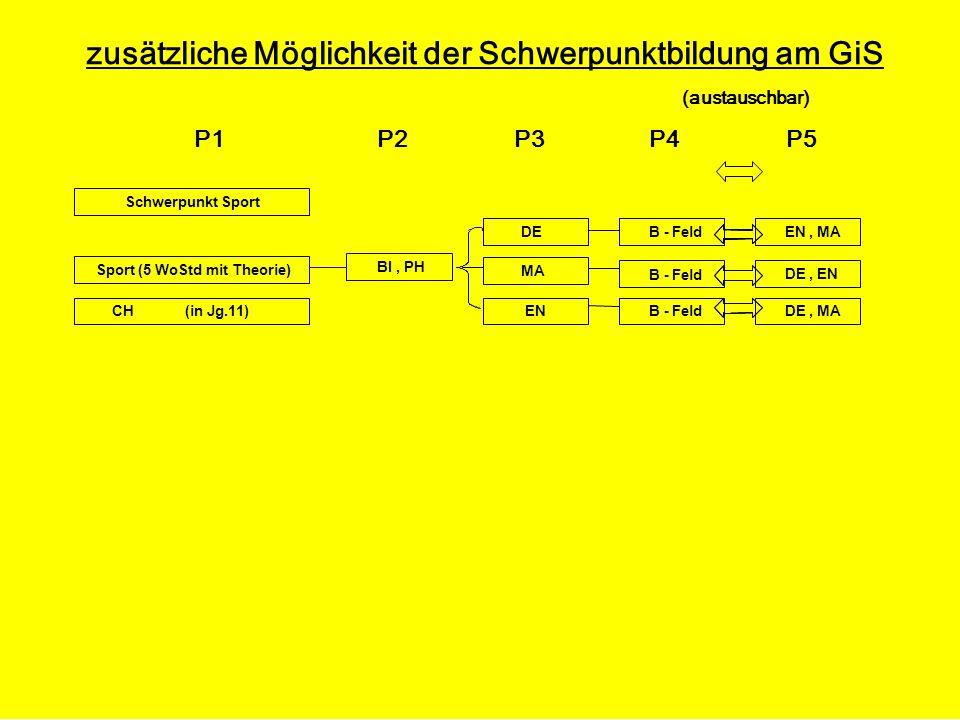 zusätzliche Möglichkeit der Schwerpunktbildung am GiS (austauschbar) P1 P2 P3 P4 P5 DE, MA Schwerpunkt Sport Sport (5 WoStd mit Theorie) BI, PH DE MA EN B - Feld DE, EN B - Feld EN, MA CH (in Jg.11)