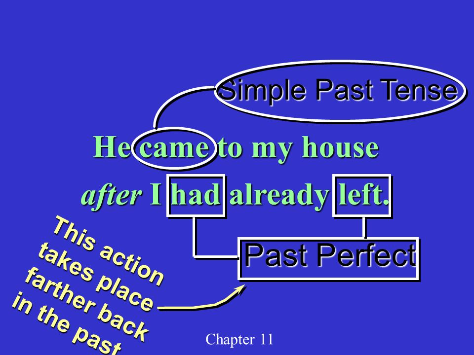 Simple Past Tense Past Perfect Chapter 11 He came to my house after I had already left. This action takes place farther back in the past.