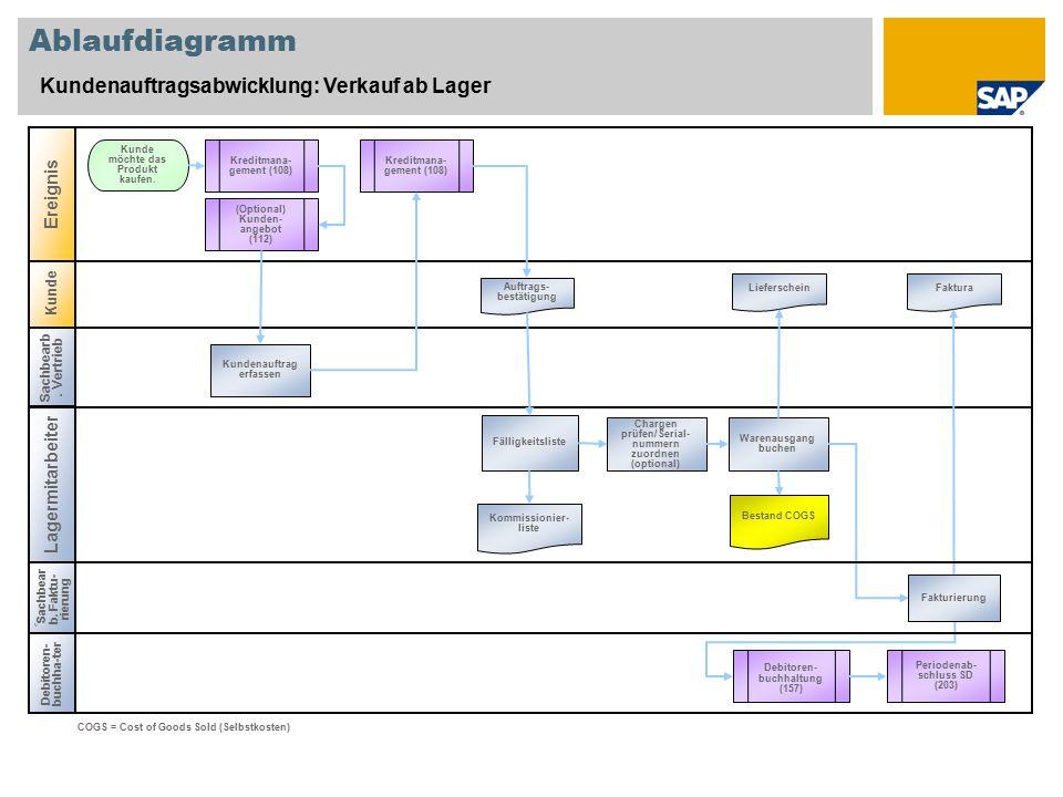 Kunde Ablaufdiagramm Kundenauftragsabwicklung: Verkauf ab Lager Sachbearb. Vertrieb Lagermitarbeiter Debitoren- buchha-ter Ereignis Kundenauftrag erfa