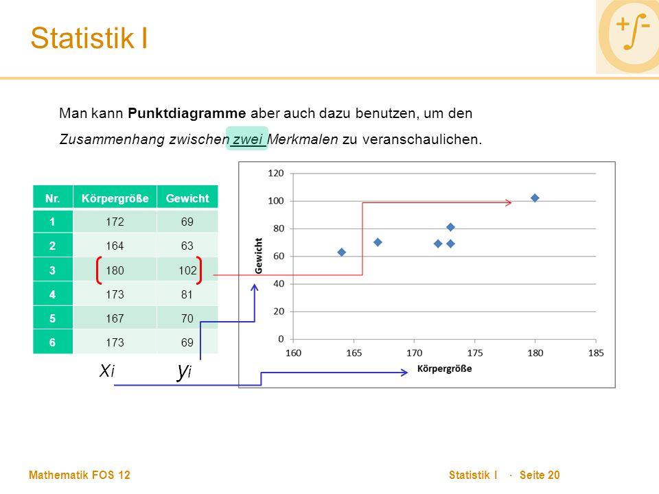 Mathematik FOS 12 Statistik I · Seite 20 Statistik I Man kann Punktdiagramme aber auch dazu benutzen, um den Zusammenhang zwischen zwei Merkmalen zu veranschaulichen.