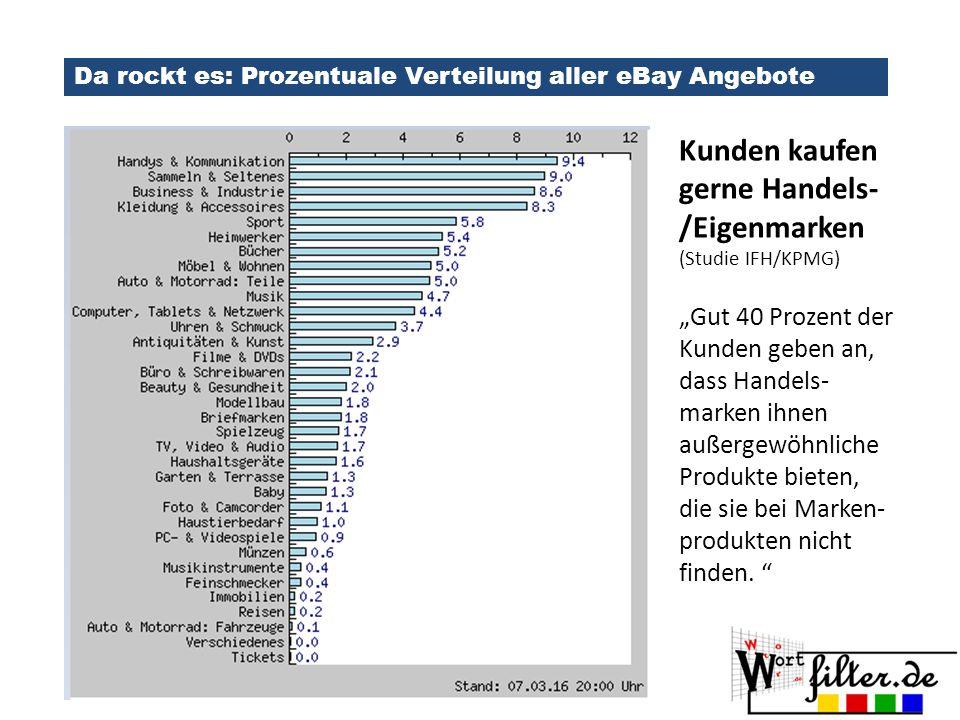 Marktplätze sind der geilste Eintrittskanal in den Onlinehandel Rechtliche Hürden Kalkulation & Reibach -Die Spaßbremse: Dr.