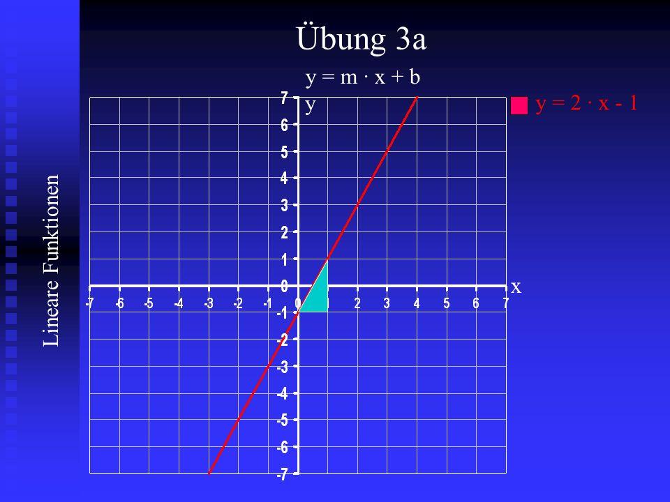 Lineare Funktionen Übung 3a y = m · x + b y = 2 · x - 1 y x