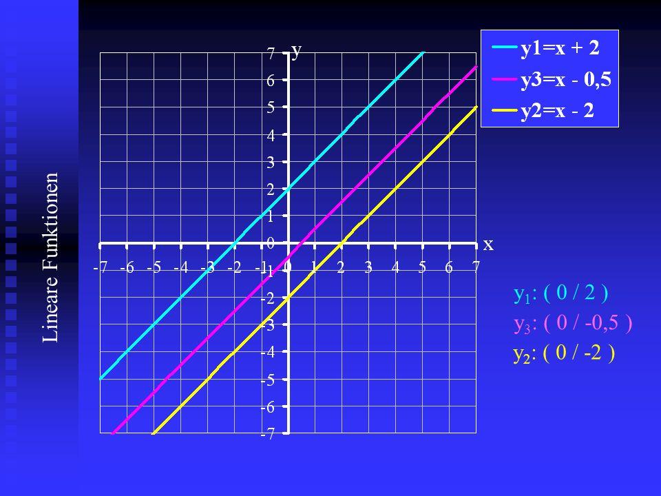 Lineare Funktionen Übung 3c y = m · x + b 2 y = — · x + 1 5 y x