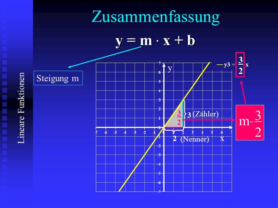 Zusammenfassung y = m. x + b Steigung m 3232 m 3 3232 2 3232 x y (Nenner) (Zähler)