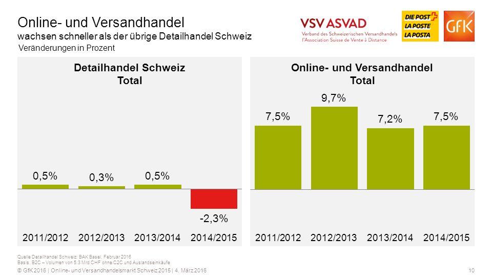10© GfK 2016 | Online- und Versandhandelsmarkt Schweiz 2015 | 4. März 2016 Detailhandel Schweiz Total Online- und Versandhandel Total 2011/20122012/20
