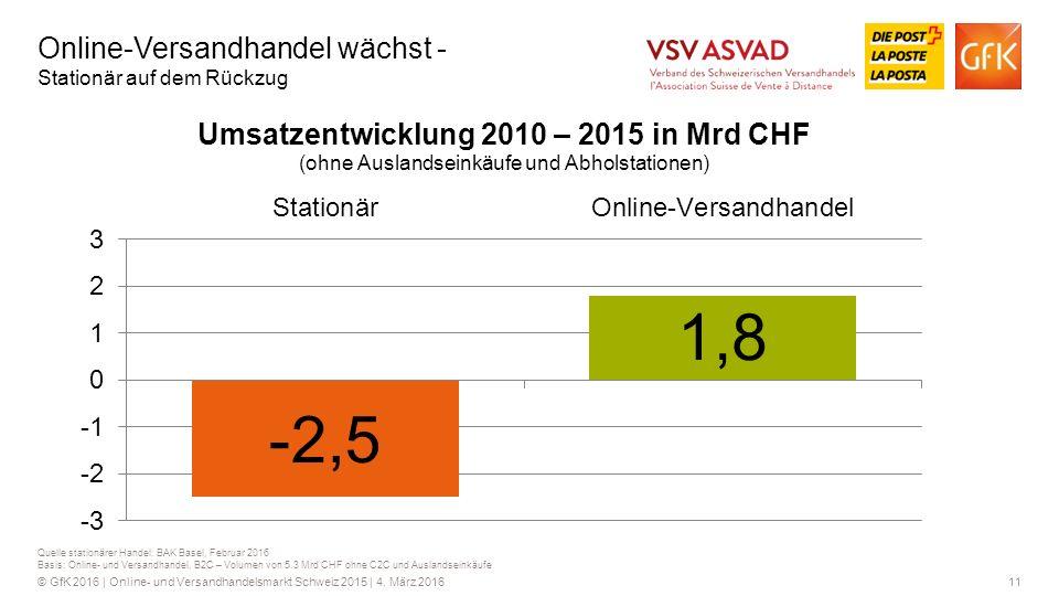 11© GfK 2016 | Online- und Versandhandelsmarkt Schweiz 2015 | 4.