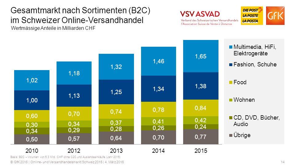 14© GfK 2016 | Online- und Versandhandelsmarkt Schweiz 2015 | 4.