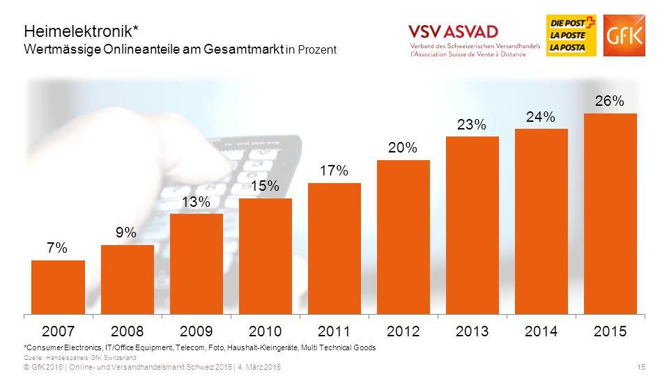 15© GfK 2016 | Online- und Versandhandelsmarkt Schweiz 2015 | 4. März 2016 Heimelektronik* Wertmässige Onlineanteile am Gesamtmarkt in Prozent Quelle:
