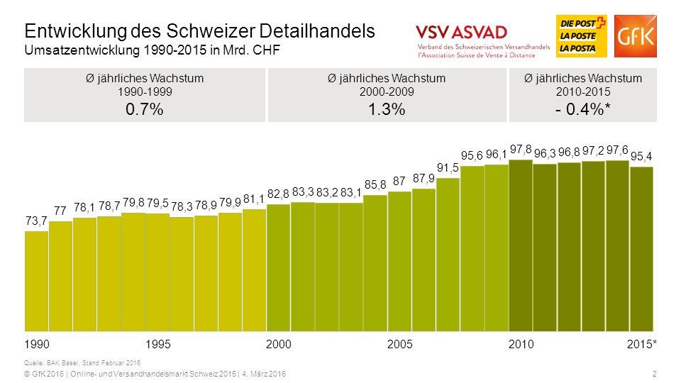 2© GfK 2016 | Online- und Versandhandelsmarkt Schweiz 2015 | 4. März 2016 Entwicklung des Schweizer Detailhandels Umsatzentwicklung 1990-2015 in Mrd.