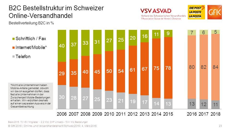 23© GfK 2016 | Online- und Versandhandelsmarkt Schweiz 2015 | 4.
