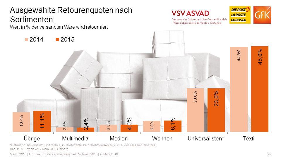 25© GfK 2016 | Online- und Versandhandelsmarkt Schweiz 2015 | 4.