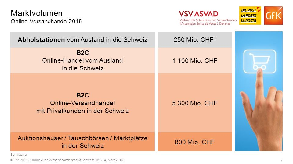 7© GfK 2016 | Online- und Versandhandelsmarkt Schweiz 2015 | 4. März 2016 Schätzung Marktvolumen Online-Versandhandel 2015 B2C Online-Versandhandel mi