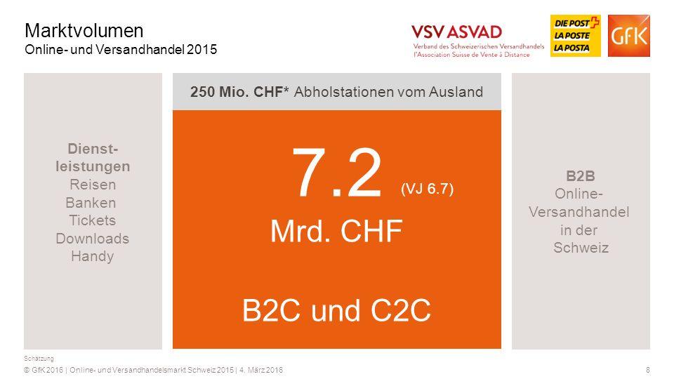 8© GfK 2016 | Online- und Versandhandelsmarkt Schweiz 2015 | 4. März 2016 B2C Online- und Versandhandel mit Privatkunden in der Schweiz B2C Online-Han