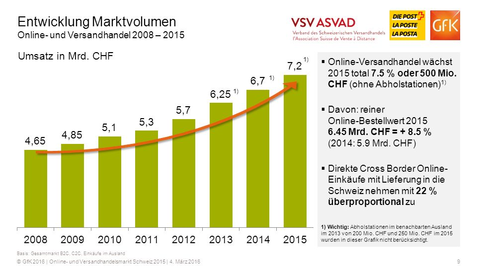 10© GfK 2016 | Online- und Versandhandelsmarkt Schweiz 2015 | 4.