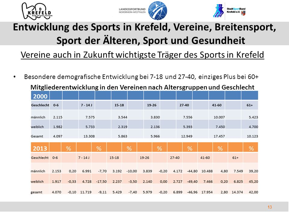 13 Entwicklung des Sports in Krefeld, Vereine, Breitensport, Sport der Älteren, Sport und Gesundheit Vereine auch in Zukunft wichtigste Träger des Sports in Krefeld Besondere demografische Entwicklung bei 7-18 und 27-40, einziges Plus bei 60+ Mitgliederentwicklung in den Vereinen nach Altersgruppen und Geschlecht