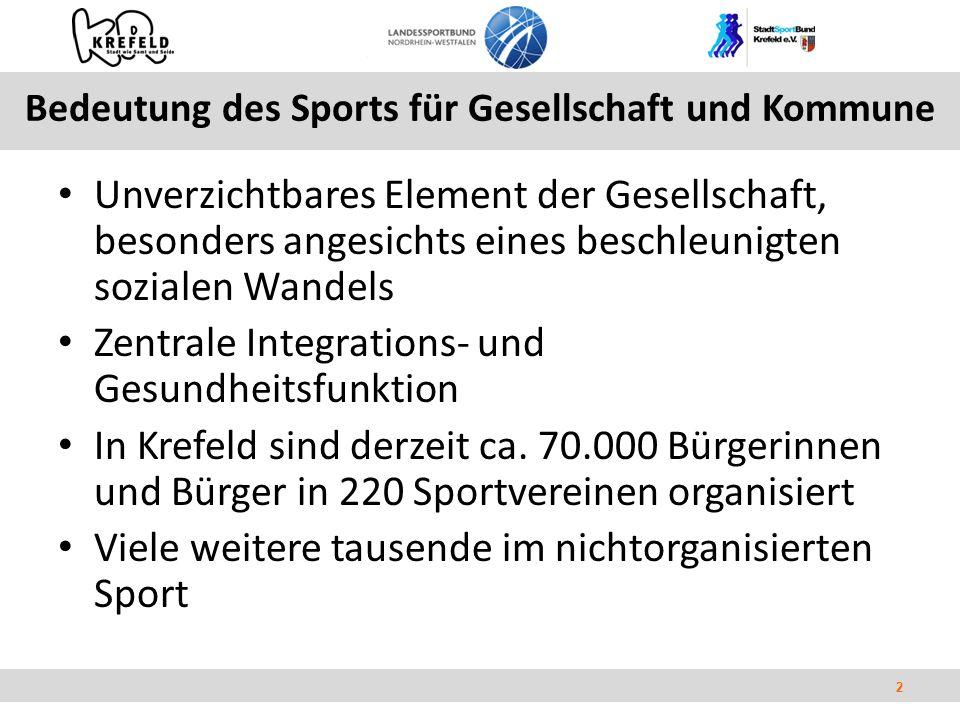 2 Bedeutung des Sports für Gesellschaft und Kommune Unverzichtbares Element der Gesellschaft, besonders angesichts eines beschleunigten sozialen Wandels Zentrale Integrations- und Gesundheitsfunktion In Krefeld sind derzeit ca.