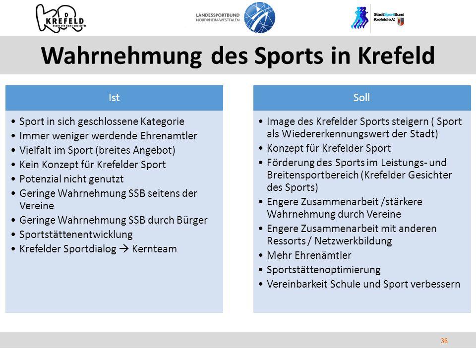 36 Wahrnehmung des Sports in Krefeld Ist Sport in sich geschlossene Kategorie Immer weniger werdende Ehrenamtler Vielfalt im Sport (breites Angebot) Kein Konzept für Krefelder Sport Potenzial nicht genutzt Geringe Wahrnehmung SSB seitens der Vereine Geringe Wahrnehmung SSB durch Bürger Sportstättenentwicklung Krefelder Sportdialog  Kernteam Soll Image des Krefelder Sports steigern ( Sport als Wiedererkennungswert der Stadt) Konzept für Krefelder Sport Förderung des Sports im Leistungs- und Breitensportbereich (Krefelder Gesichter des Sports) Engere Zusammenarbeit /stärkere Wahrnehmung durch Vereine Engere Zusammenarbeit mit anderen Ressorts / Netzwerkbildung Mehr Ehrenämtler Sportstättenoptimierung Vereinbarkeit Schule und Sport verbessern