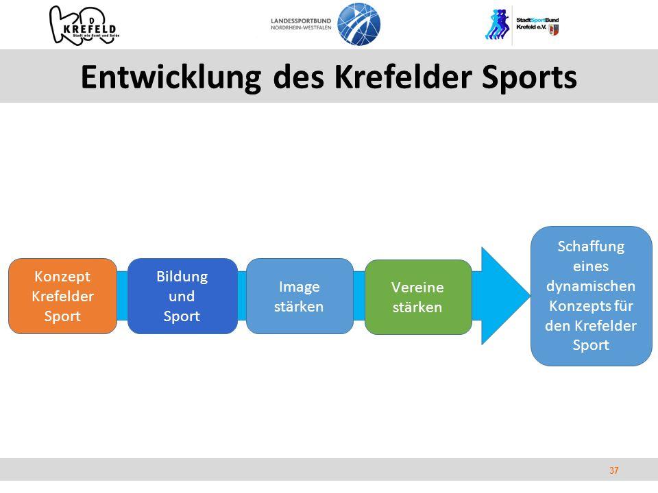 37 Entwicklung des Krefelder Sports Konzept Krefelder Sport Bildung und Sport Image stärken Vereine stärken Schaffung eines dynamischen Konzepts für den Krefelder Sport