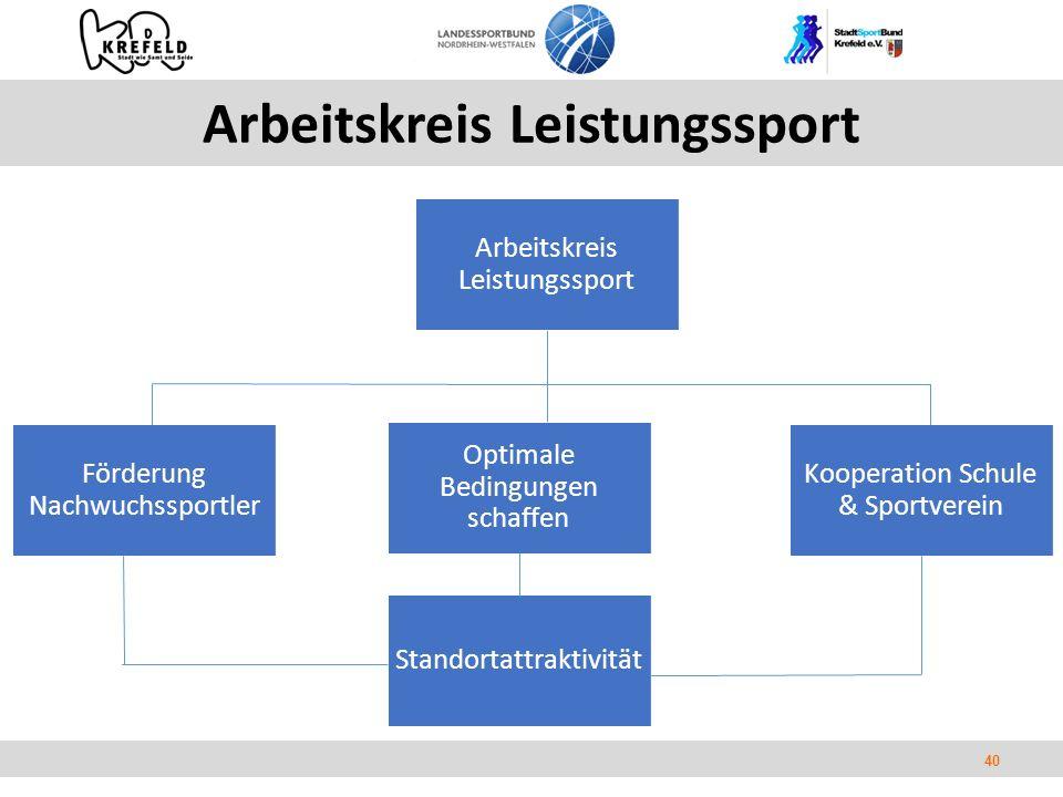 40 Arbeitskreis Leistungssport Förderung Nachwuchssportler Optimale Bedingungen schaffen Kooperation Schule & Sportverein Standortattraktivität