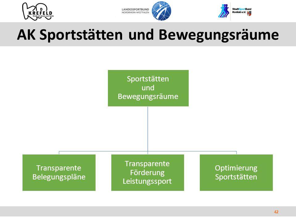 42 AK Sportstätten und Bewegungsräume Sportstätten und Bewegungsräume Transparente Belegungspläne Transparente Förderung Leistungssport Optimierung Sportstätten