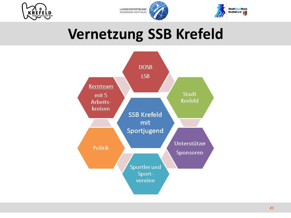 49 Vernetzung SSB Krefeld SSB Krefeld mit Sportjugend DOSB LSB Stadt Krefeld Unterstützer Sponsoren Sportler und Sport- vereine Politik Kernteam mit 5 Arbeits- kreisen
