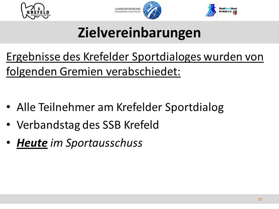 51 Zielvereinbarungen Ergebnisse des Krefelder Sportdialoges wurden von folgenden Gremien verabschiedet: Alle Teilnehmer am Krefelder Sportdialog Verbandstag des SSB Krefeld Heute im Sportausschuss