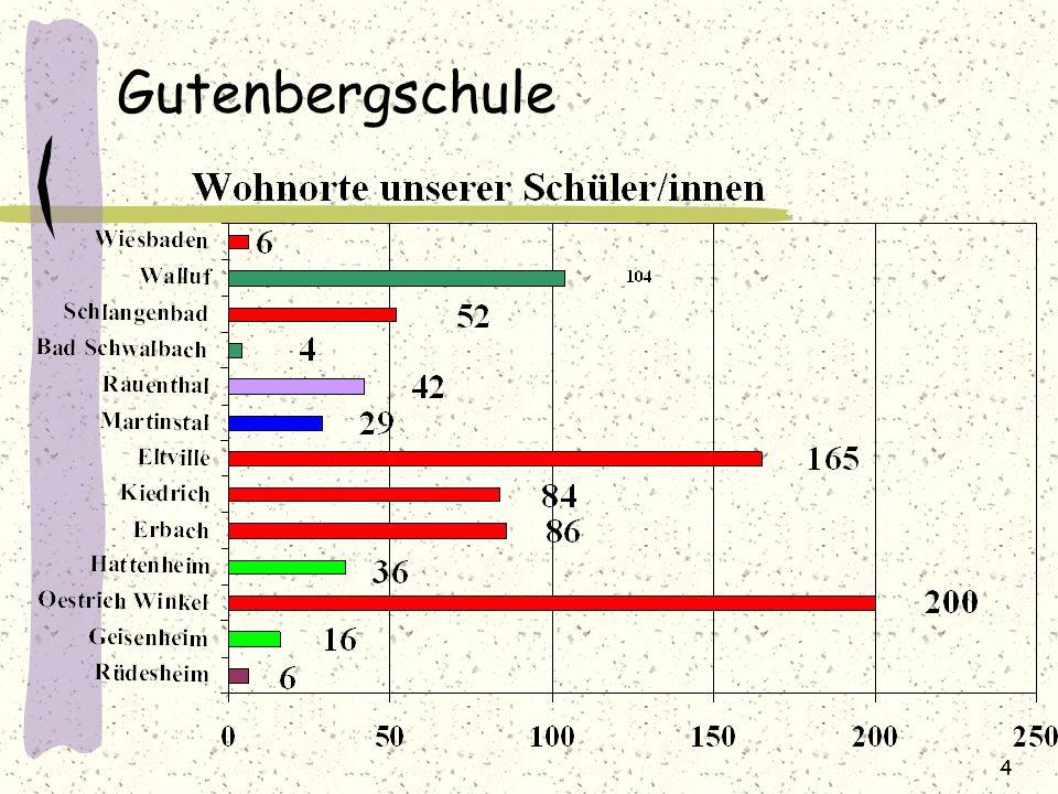 Gutenbergschule 4
