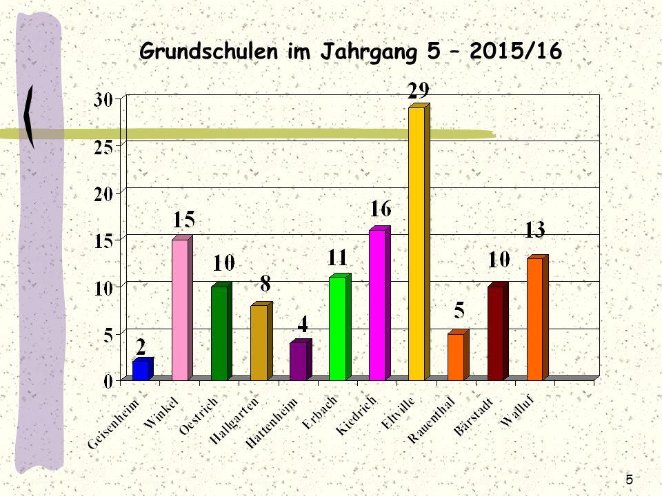5 Grundschulen im Jahrgang 5 – 2015/16