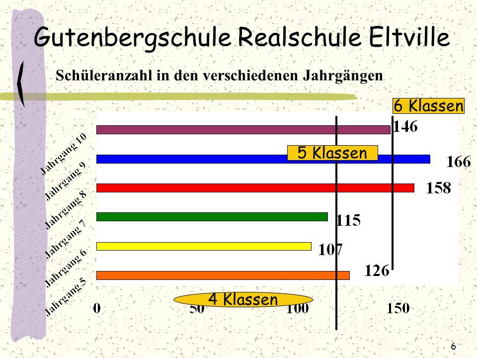 Gutenbergschule Realschule Eltville Schüleranzahl in den verschiedenen Jahrgängen 4 Klassen 5 Klassen 6 Klassen 6