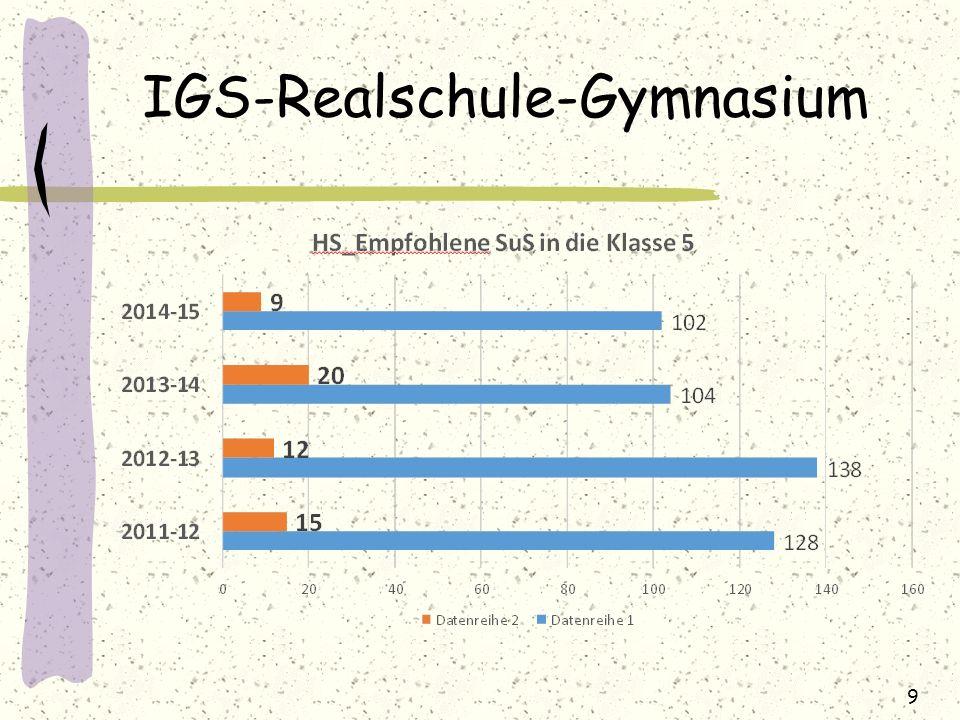 IGS-Realschule-Gymnasium 9