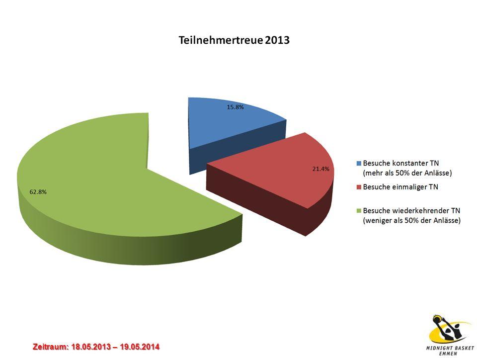 Zeitraum: 18.05.2013 – 19.05.2014