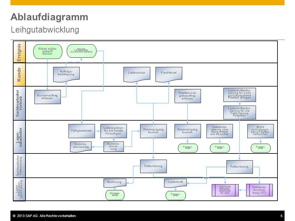 ©2013 SAP AG. Alle Rechte vorbehalten.5 Ablaufdiagramm Leihgutabwicklung Leiter Debitoren- buchhaltung Lager- mitarbeiter Waren sollen gekauft werden