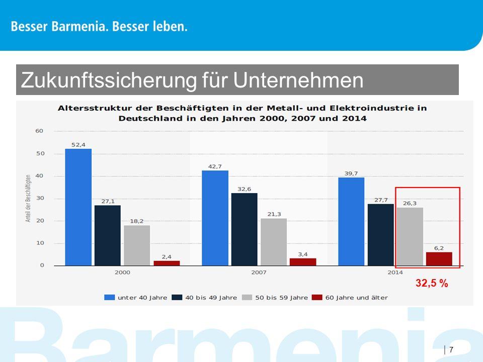  Produktivitätseinbußen / Krankheitskosten  Firma mit 100 Mitarbeiter  Durchschnittskrankenstand von 4,02 % (= 14,7 Tage) 1  Produktivitätsleistung pro AN wird mit 740 EUR / Tag berechnet 2  Ziel: AU-Quote um 1,0 Tage senken  Beitrag stationäre Absicherung: 21,10 EUR monatlich  Beitrag: 100 MA X 21,10 EUR X 12 Monate = 25.320 EUR  Produktivitätsgewinn: 740 EUR / Tag X 100 MA = 74.000 EUR Die Investition rechnet sich + 48.680 EUR 1: Gesundheitsreport 2014 – Veröffentlichungen zum betrieblichen Gesundheitsmanagement der Techniker Krankenkasse 2: Zahlen abgeleitet aus: Jahresbericht für Betriebe im verarbeitenden Gewerbe, Statstisches Bundesamt, Wiesbaden 2011, Größenklasse 100 bis 250 MA Zukunftssicherung für Unternehmen 88