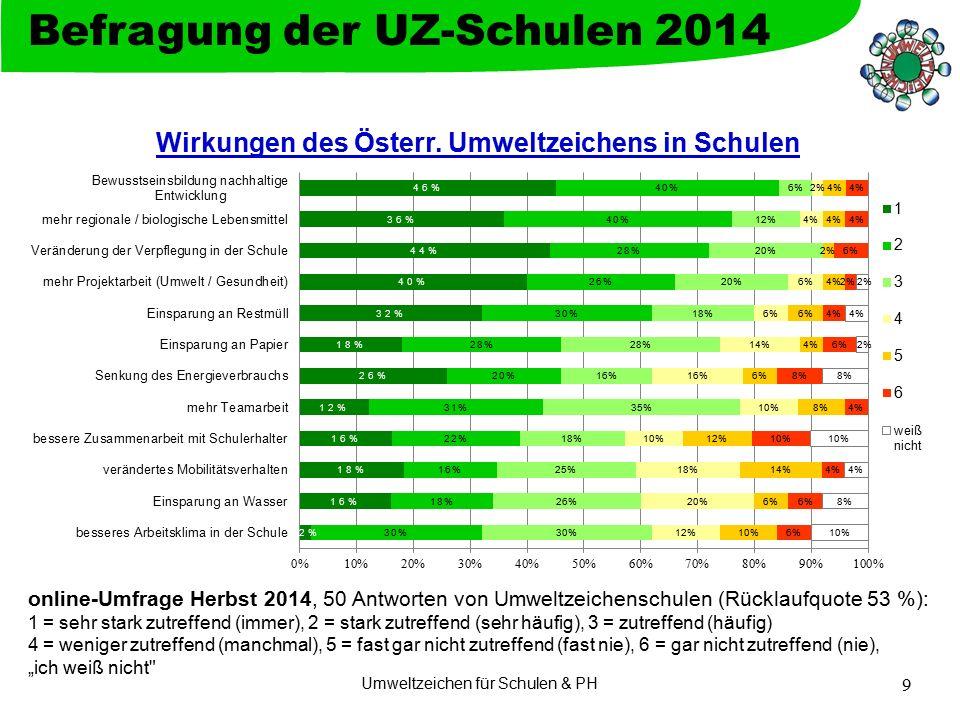 Umweltzeichen für Schulen & PH 9 Befragung der UZ-Schulen 2014 online-Umfrage Herbst 2014, 50 Antworten von Umweltzeichenschulen (Rücklaufquote 53 %):