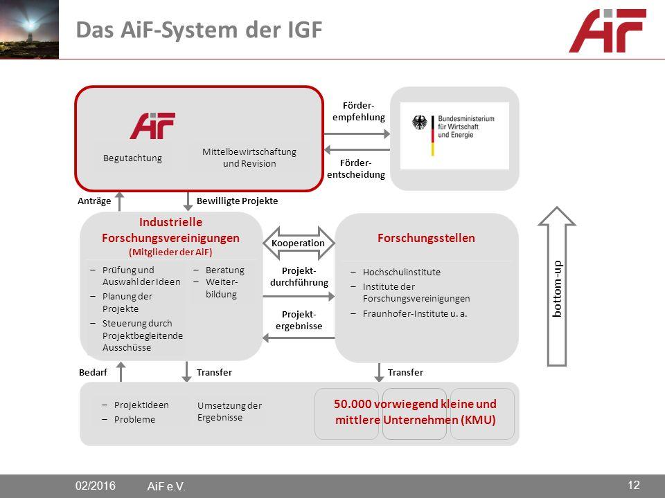Bedarf Transfer Bewilligte Projekte Anträge AiF e.V.